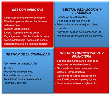 Modelo De Gestion Curricular Definicion gesti 243 n educativa educational management monografias