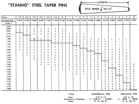 Dowel Pin Hole Size Chart Arenda Stroy
