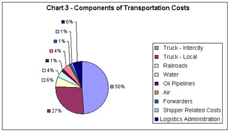 logistics costs and u s gross domestic product fhwa freight management and operations