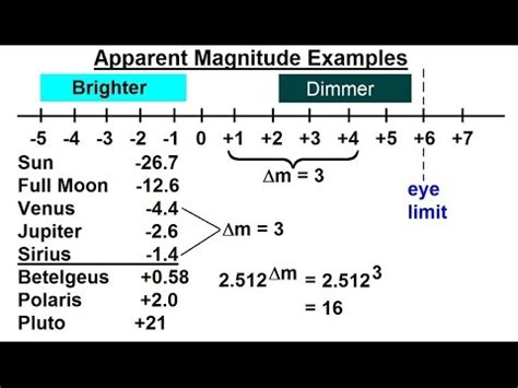 absolute magnitude of sun astronomy ch 17 the nature of stars 3 of 37 apparent