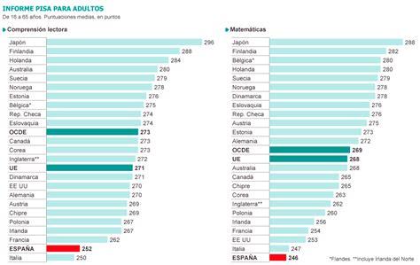 informe pisa 2014 as salgueiras pesos y medidas