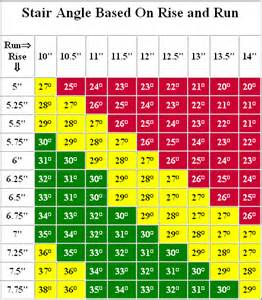 Stair Step Conversion Chart by Stair Angle Calculator Related Keywords Amp Suggestions