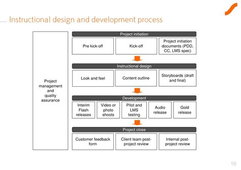 project design template e learning project initiation template