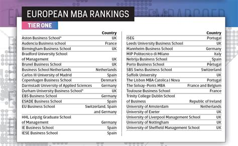 Best Mba Programs In Louisiana by La Universidad Nebrija En El Ranking Global De Mba De Ceo