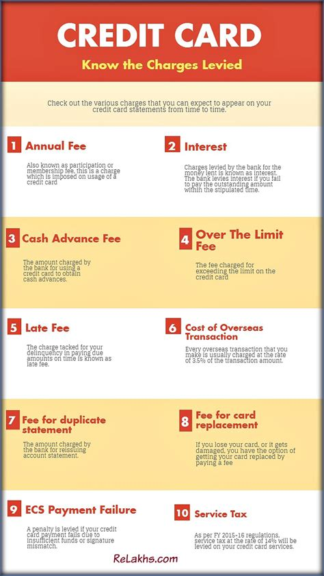 Credit Cost Formula For Banks The 10 Credit Card Charges That You Should Be Aware Of