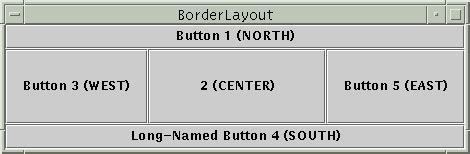 default layout manager of an applet using layout managers