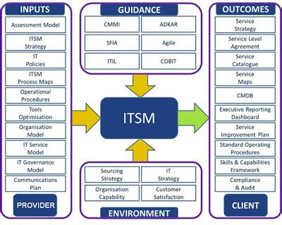 definition itsm it service management