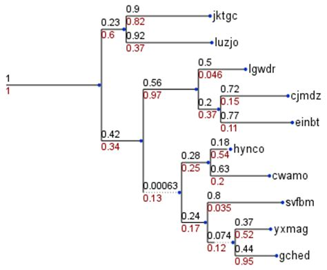 info show the programmable tree drawing engine a python environment for phylogenetic tree