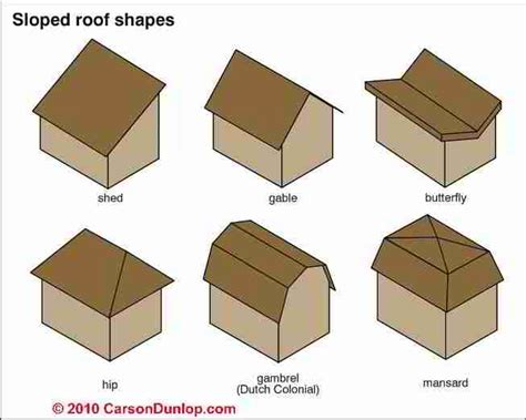 Roof Shapes Picture Dictionary Photo Guide To Building Architectural