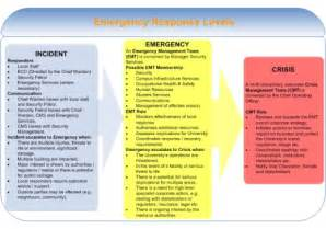emergency response protocol template emergency management documentation images frompo