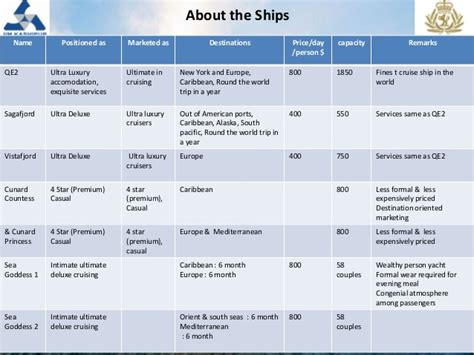 Harvard Mba Batch by Cunard Line Ltd Harvard Business School
