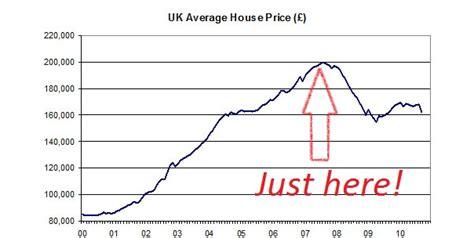 average house price average house price uk graph images