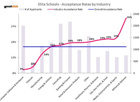 Darden Mba Acceptance Rate by Mba Acceptance Rates At Top 20 Schools The B School