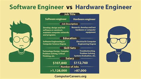 are developers software engineers infographic software engineer vs hardware engineer