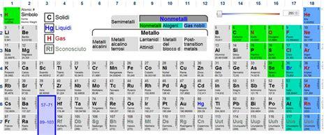 non metalli tavola periodica cenni sulla nomenclatura della sostanze chimiche