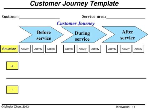 customer journey powerpoint template ppt design thinking and innovation tools powerpoint