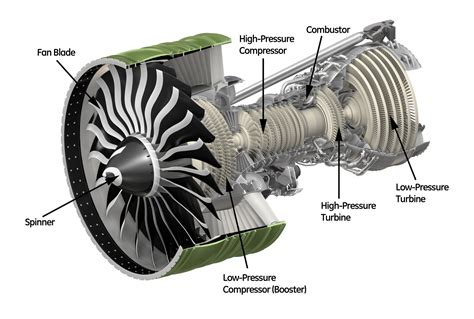 Jet Engine Cross Section by General Electric Ge90