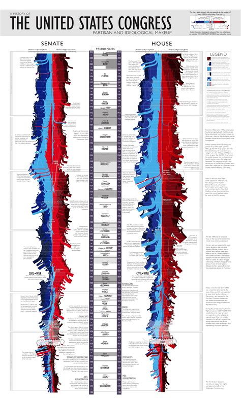 The U S Congress a timeline of the partisan and ideological makeup of the u