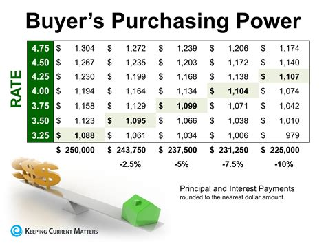 can you buy a house with 10 percent down keeping current matters how historically low interest rates increase your purchasing