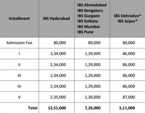 Ibs Hyderabad Fees Structure For Mba by Tab Ibs Business School Is One Of The Best B School