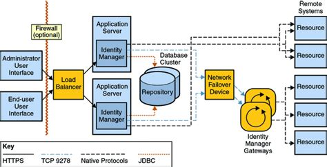 identity management architecture diagram chapter 3 clustering and high availability sun identity