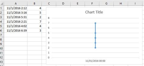 excel format x axis time how to create a chart with date and time on x axis in excel