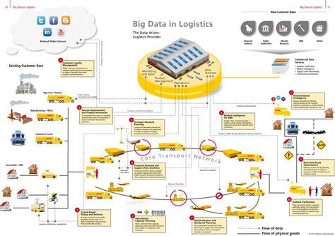 cadena suministro carrefour 5 publicaciones para comprender por qu 233 el big data