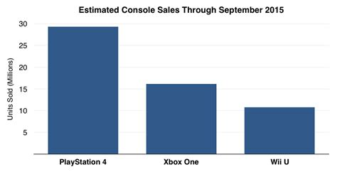 ps4 console sale the ps4 is still dominating console sales but the xbox