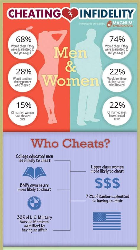 an affair practical advice for cheaters and spouses books shocking facts about infidelity in marriages infographic