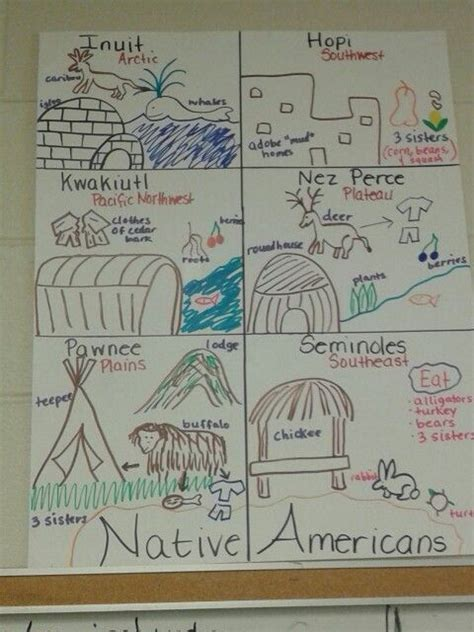 the charts the lives and lessons of american child prodigies americans anchor charts pbl thanksgiving