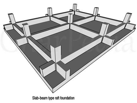types of foundations for houses 100 types of foundations for houses homecrunch how