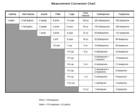 measurement conversion table cooking diabetes inc