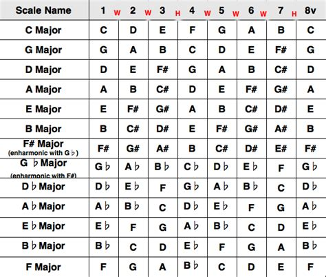 major scale pattern music theory major scale major keys guitar lessons london guitar