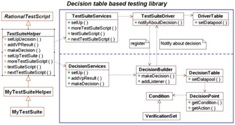 decision tables a testing technique using ibm rational
