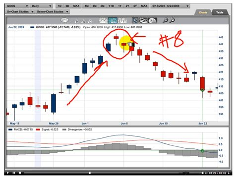 candlestick pattern with exle japanese candlesticks excel