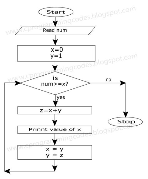 pattern algorithm in c flowchart for fibonacci series