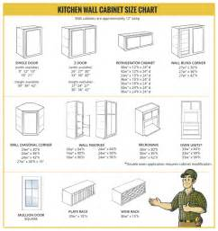Kitchen Wall Cabinet Sizes Kitchen 10 Most Outstanding Small Kitchen Cabinet Sizes