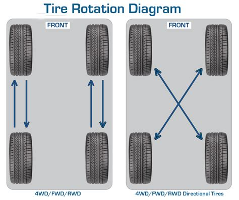 tire wear patterns uneven tire wear patterns related keywords suggestions
