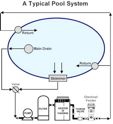 How To Run Plumbing by How Pools Work Swimming Pools 101 King Technology