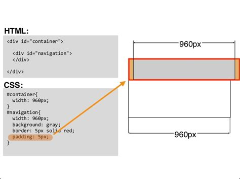 css div inline inline block and positioning in css