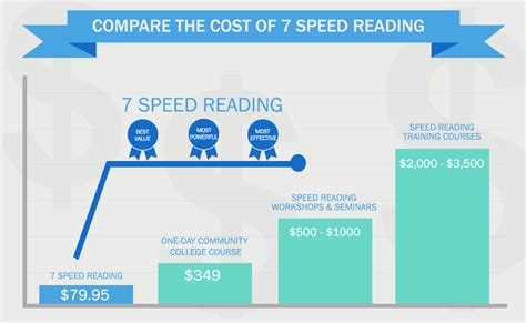 speed reading how to your reading speed and comprehension in less than 24 hours ã a scientific guide on how to read better and faster books 7 speed reading software 187 7 speed reading mac