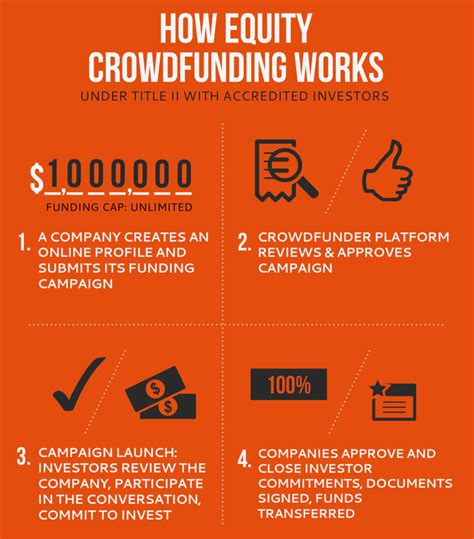 best crowdfunding for 3 best crowdfunding platform for startups with great ideas