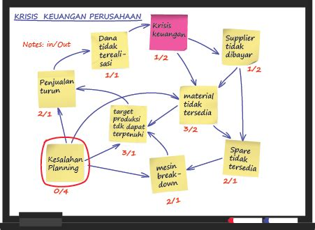 7 Inter Relationships by Membuat Diagram Keterkaitan Masalah Atau Interrelationship