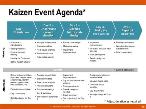 rapid improvement event template kaizen event exles kaizen event agenda day 1 business