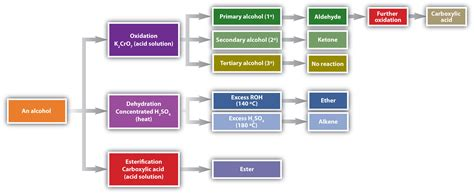 hydration a level chemistry organic compounds of oxygen