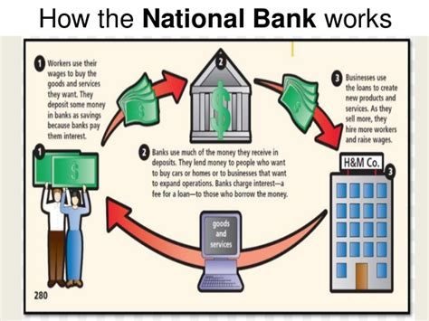 how a bank works hamilton s plan elastic clause