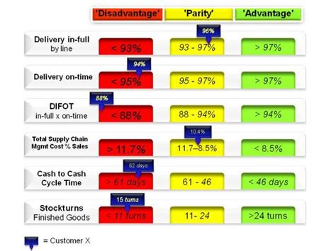An Introduction To Some Level 1 Supply Chain Kpis On Time Delivery Kpi Template