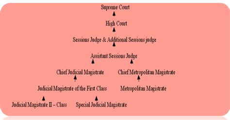 indian penal code section 304 astrealegal associates llp medical negligence and