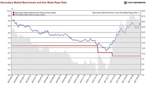 bench mark rate emre deliveli s blog on economics march 2011