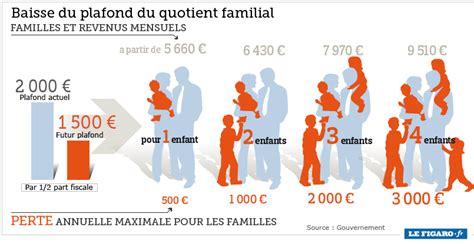 Plafond Du Quotient Familial by Baisse Du Quotient Familial Ce Que Cela Va Co 251 Ter Aux
